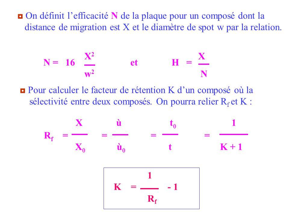 On définit lefficacité N de la plaque pour un composé dont la distance de migration est X et le diamètre de spot w par la relation. N = 16 et H = w 2