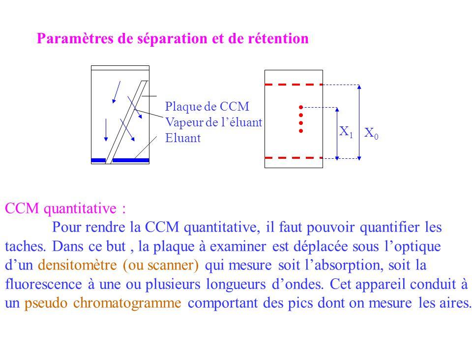 Paramètres de séparation et de rétention Plaque de CCM Vapeur de léluant Eluant X1X1 X0X0 CCM quantitative : Pour rendre la CCM quantitative, il faut