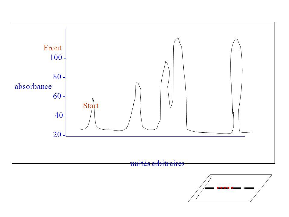 Front 100 - 80 - absorbance 60 - Start 40- 20 - unités arbitraires