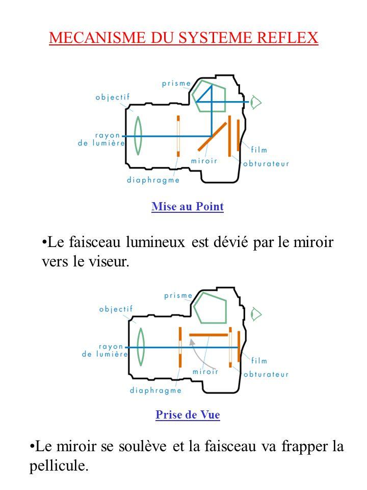 MECANISME DU SYSTEME REFLEX Mise au Point Prise de Vue Le miroir se soulève et la faisceau va frapper la pellicule.