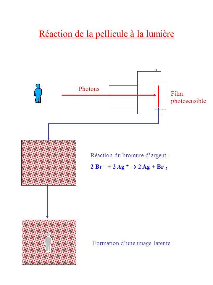 Réaction de la pellicule à la lumière Photons Film photosensible Réaction du bromure dargent : 2 Br – + 2 Ag + 2 Ag + Br 2 Formation dune image latente
