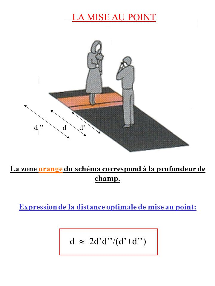 La zone orange du schéma correspond à la profondeur de champ. Expression de la distance optimale de mise au point: d 2dd/(d+d) LA MISE AU POINT ddd