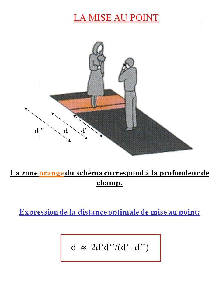 LA PROFONDEUR DE CHAMP Expression de la profondeur de champ A o A o 2 a i N.O.