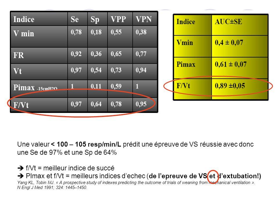 Une valeur < 100 – 105 resp/min/L prédit une épreuve de VS réussie avec donc une Se de 97% et une Sp de 64% f/Vt = meilleur indice de succé PImax et f/Vt = meilleurs indices dechec (de lepreuve de VS et dextubation!) Yang KL, Tobin MJ.