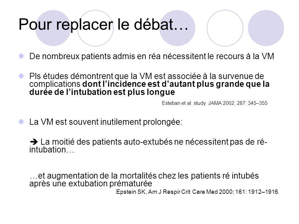 Pour replacer le débat… De nombreux patients admis en réa nécessitent le recours à la VM Pls études démontrent que la VM est associée à la survenue de complications dont lincidence est dautant plus grande que la durée de lintubation est plus longue Esteban et al.