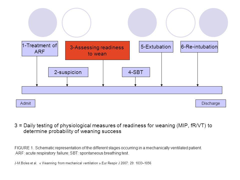 Linitiation du sevrage est donc une stratégie en 2 étapes: 1- Pré requis = recherche de conditions générales et respiratoires qui une fois réunies autorisent une épreuve de VS 2- Épreuve de VS: son succé autorise lextubation Donc interet dans la recherche de facteurs prédictifs du succé de lextubation = Indices de sevrage