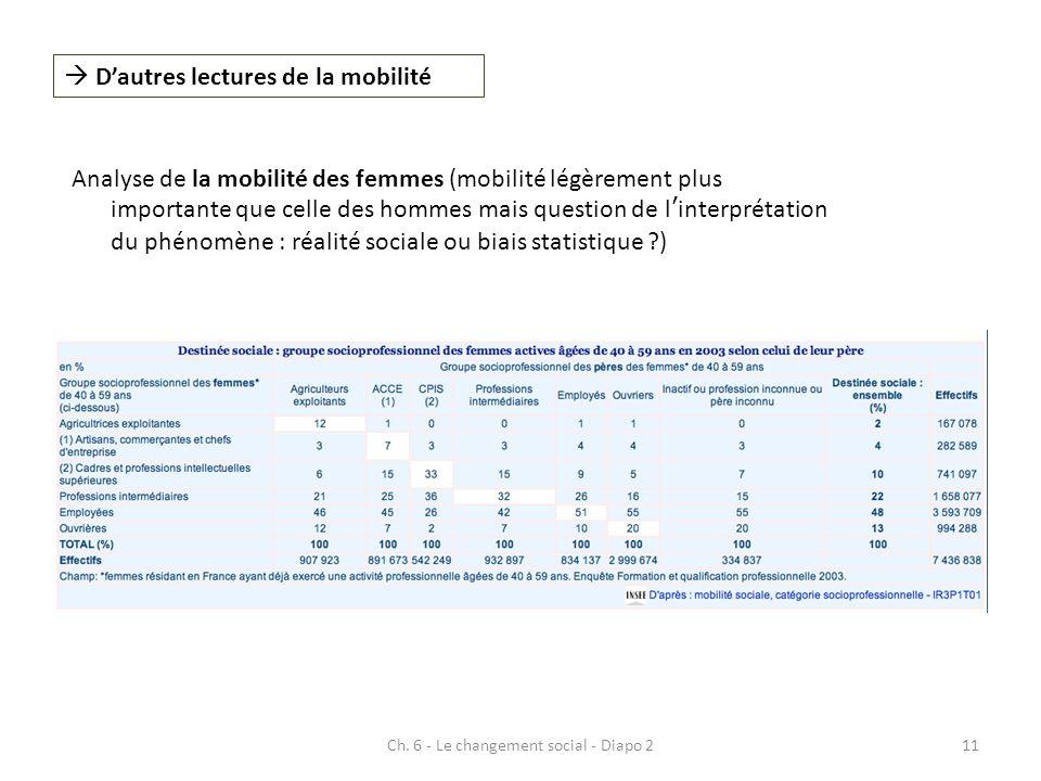 Ch. 6 - Le changement social - Diapo 211 Analyse de la mobilité des femmes (mobilité légèrement plus importante que celle des hommes mais question de