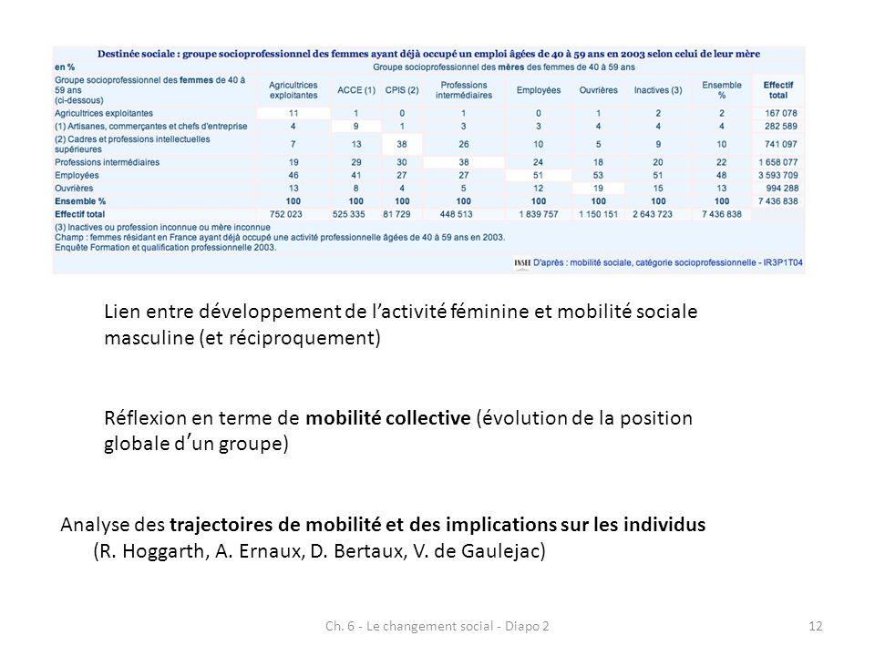 Ch. 6 - Le changement social - Diapo 212 Réflexion en terme de mobilité collective (évolution de la position globale dun groupe) Lien entre développem