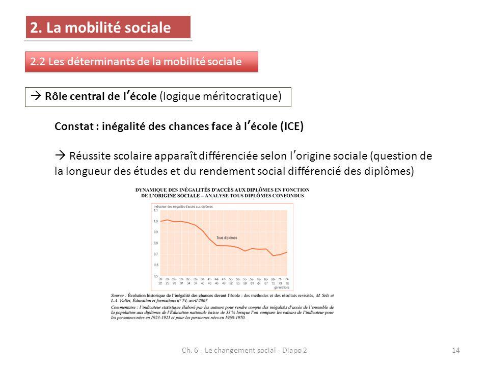 2. La mobilité sociale 2.2 Les déterminants de la mobilité sociale Rôle central de lécole (logique méritocratique) Constat : inégalité des chances fac