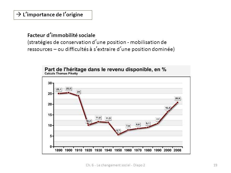 Ch. 6 - Le changement social - Diapo 219 Limportance de lorigine Facteur dimmobilité sociale (stratégies de conservation dune position - mobilisation