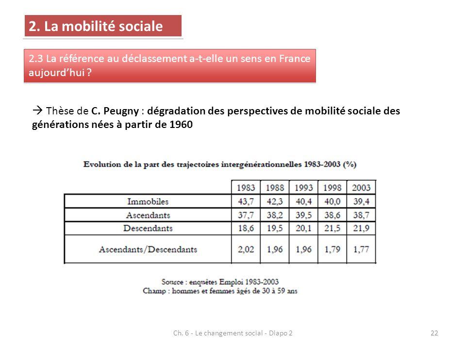 Ch. 6 - Le changement social - Diapo 222 Thèse de C. Peugny : dégradation des perspectives de mobilité sociale des générations nées à partir de 1960 2