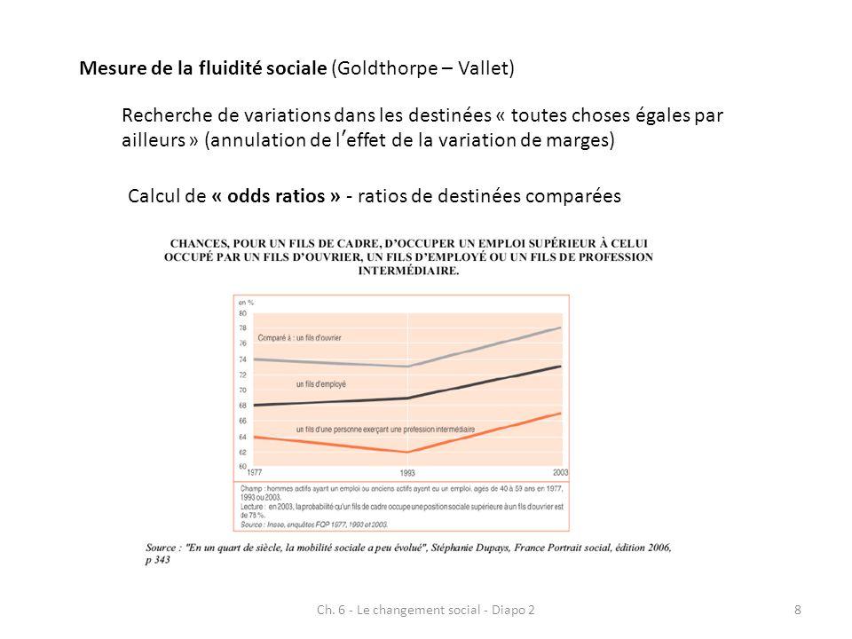 Ch. 6 - Le changement social - Diapo 28 Mesure de la fluidité sociale (Goldthorpe – Vallet) Recherche de variations dans les destinées « toutes choses