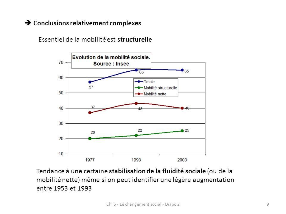 Ch. 6 - Le changement social - Diapo 29 Conclusions relativement complexes Essentiel de la mobilité est structurelle Tendance à une certaine stabilisa