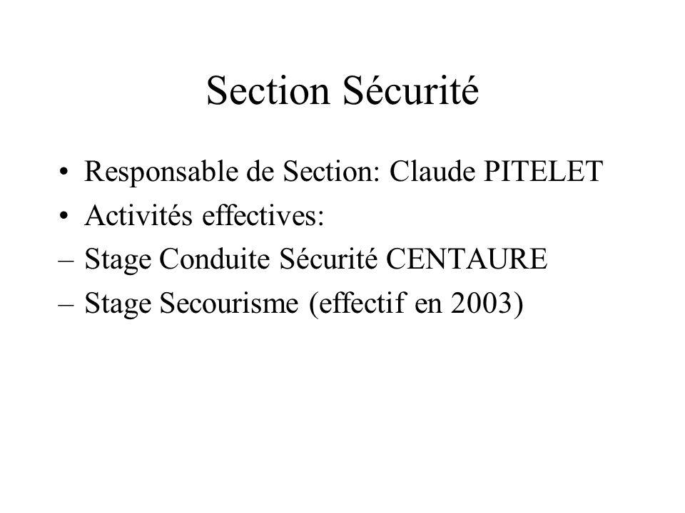 Section Sécurité Responsable de Section: Claude PITELET Activités effectives: –Stage Conduite Sécurité CENTAURE –Stage Secourisme (effectif en 2003)