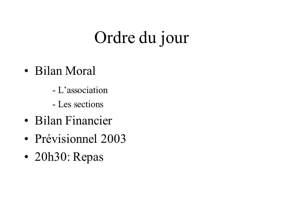 Ordre du jour Bilan Moral - Lassociation - Les sections Bilan Financier Prévisionnel 2003 20h30: Repas
