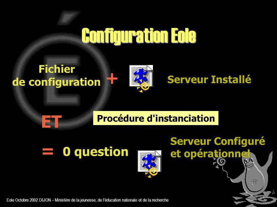 Eole Octobre 2002 DIJON – Ministère de la jeunesse, de l éducation nationale et de la recherche Configuration Eole Procédure d instanciation Serveur Installé 0 question + ET = Serveur Configuré et opérationnel Fichier de configuration