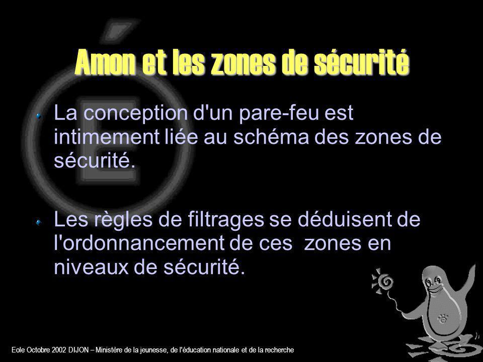 Eole Octobre 2002 DIJON – Ministère de la jeunesse, de l éducation nationale et de la recherche Amon et les zones de sécurité La conception d un pare-feu est intimement liée au schéma des zones de sécurité.