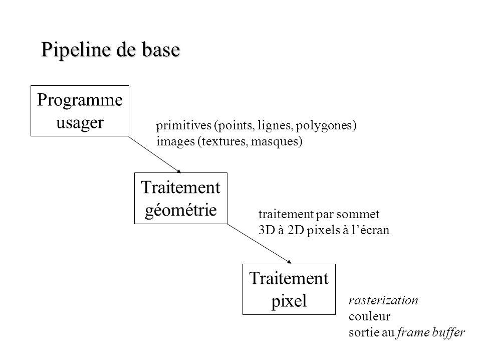 Pipeline de base Programme usager Traitement géométrie Traitement pixel primitives (points, lignes, polygones) images (textures, masques) traitement p