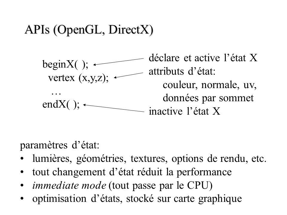 APIs (OpenGL, DirectX) beginX( ); vertex (x,y,z); … endX( ); déclare et active létat X attributs détat: couleur, normale, uv, données par sommet inact