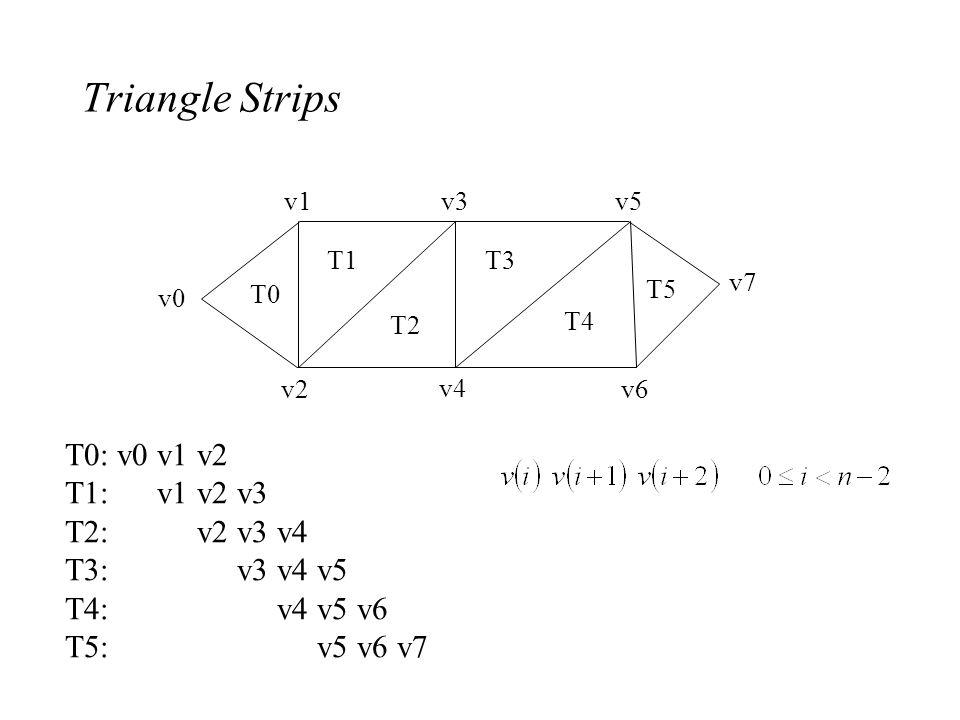 Triangle Strips v0 v1 v2 v3 v4 v5 v6 v7 T0 T1 T2 T3 T4 T5 T0: v0 v1 v2 T1: v1 v2 v3 T2: v2 v3 v4 T3: v3 v4 v5 T4: v4 v5 v6 T5: v5 v6 v7