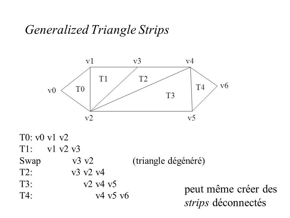 Generalized Triangle Strips v0 v1 v2 v3 v4 v5 v6 T0 T1T2 T3 T4 T0: v0 v1 v2 T1: v1 v2 v3 Swap v3 v2 (triangle dégénéré) T2: v3 v2 v4 T3: v2 v4 v5 T4: