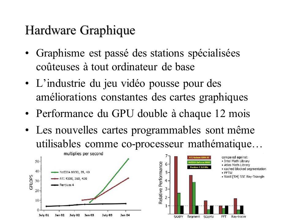 Hardware Graphique Graphisme est passé des stations spécialisées coûteuses à tout ordinateur de base Lindustrie du jeu vidéo pousse pour des améliorat