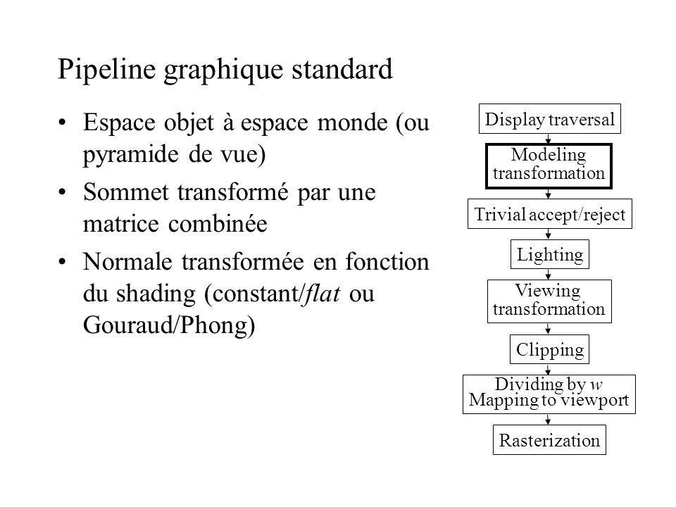 Pipeline graphique standard Espace objet à espace monde (ou pyramide de vue) Sommet transformé par une matrice combinée Normale transformée en fonctio
