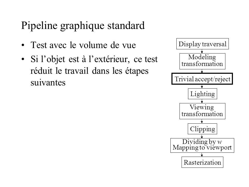 Pipeline graphique standard Test avec le volume de vue Si lobjet est à lextérieur, ce test réduit le travail dans les étapes suivantes Display travers