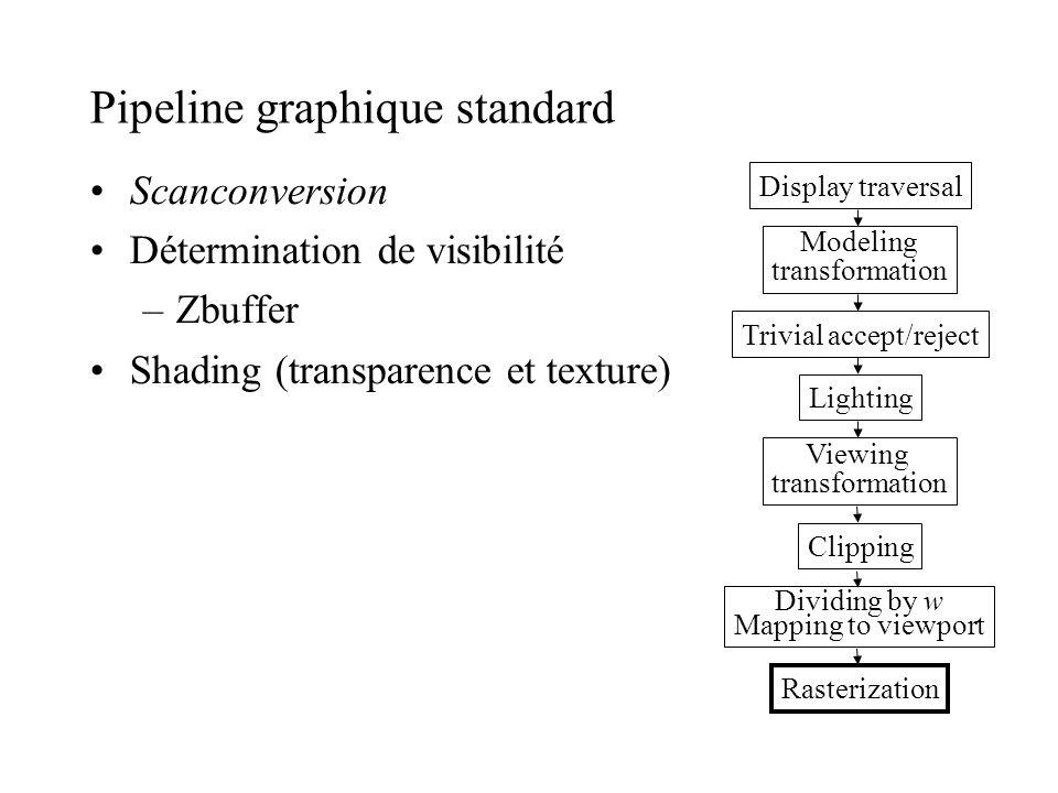 Pipeline graphique standard Scanconversion Détermination de visibilité –Zbuffer Shading (transparence et texture) Display traversal Modeling transform