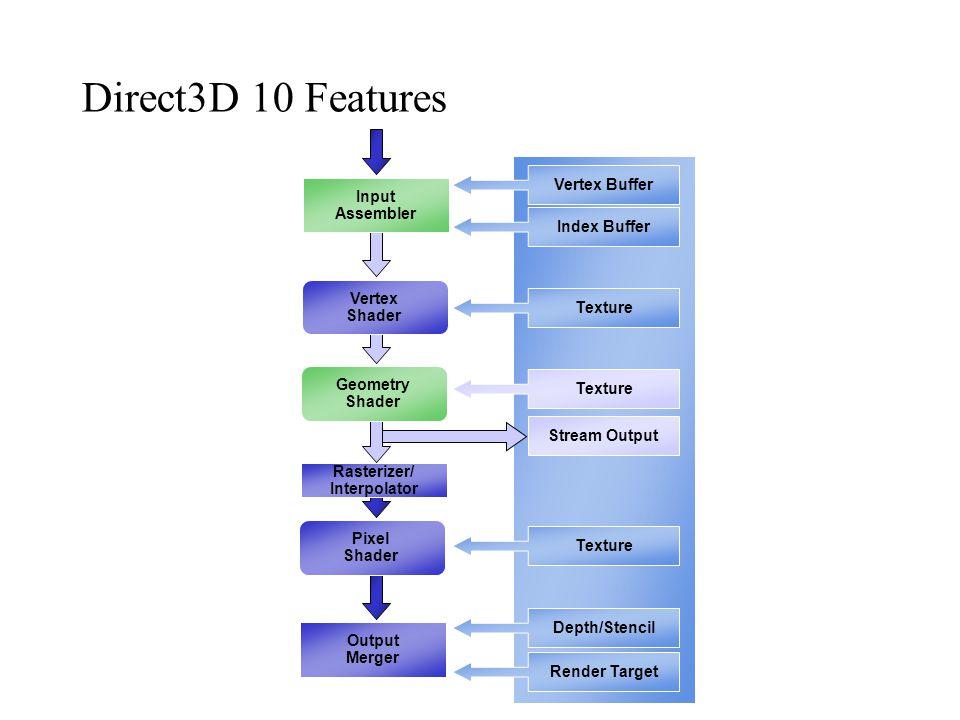 Direct3D 10 Features Input Assembler Vertex Buffer Index Buffer Texture Depth/Stencil Render Target Stream Output Vertex Shader Geometry Shader Raster
