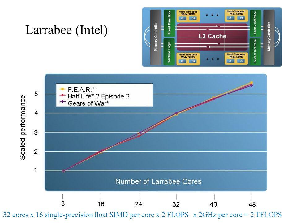 Larrabee (Intel) 32 cores x 16 single-precision float SIMD per core x 2 FLOPS x 2GHz per core = 2 TFLOPS