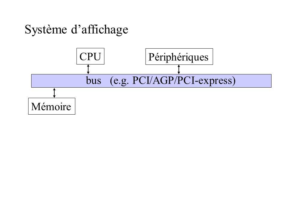 Système daffichage CPU Mémoire Périphériques bus (e.g. PCI/AGP/PCI-express)