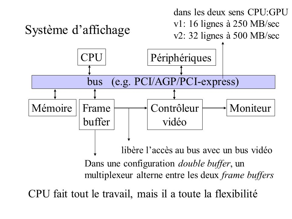Système daffichage CPU MémoireFrame buffer Contrôleur vidéo Moniteur Périphériques bus (e.g. PCI/AGP/PCI-express) libère laccès au bus avec un bus vid