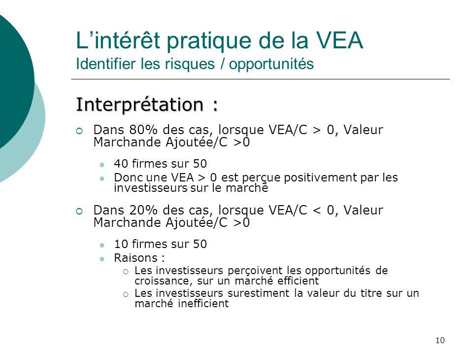 10 Lintérêt pratique de la VEA Identifier les risques / opportunités Interprétation : Dans 80% des cas, lorsque VEA/C > 0, Valeur Marchande Ajoutée/C
