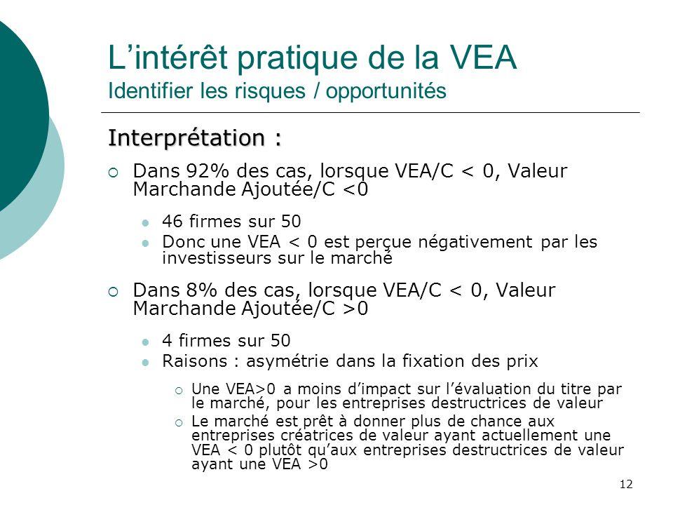 12 Lintérêt pratique de la VEA Identifier les risques / opportunités Interprétation : Dans 92% des cas, lorsque VEA/C < 0, Valeur Marchande Ajoutée/C