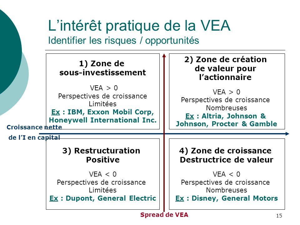 15 Lintérêt pratique de la VEA Identifier les risques / opportunités 1) Zone de sous-investissement VEA > 0 Perspectives de croissance Limitées Ex : I