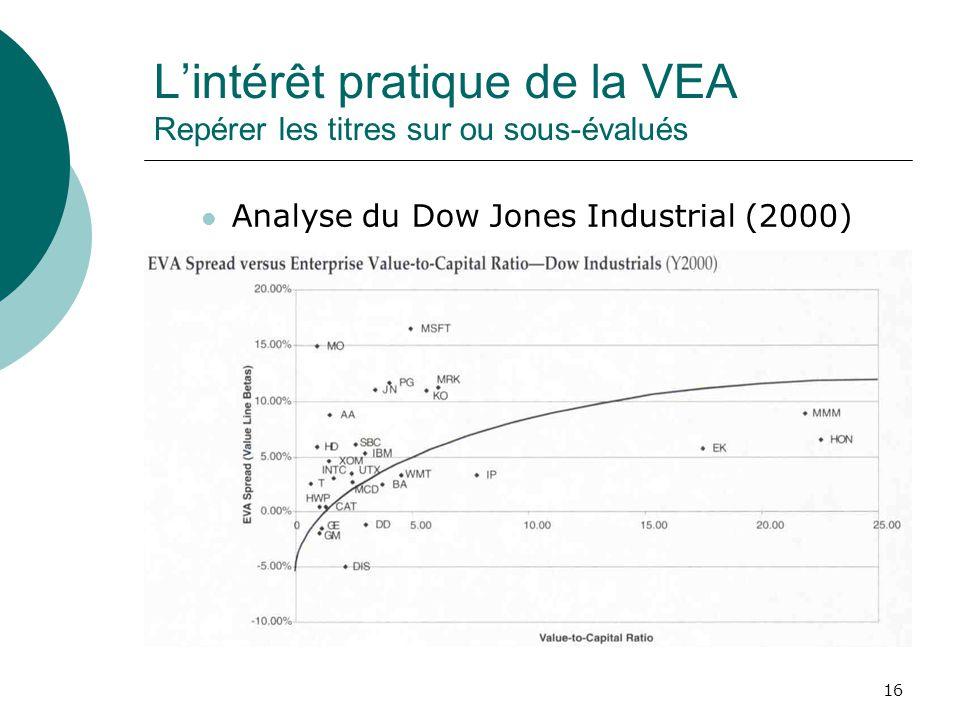 16 Lintérêt pratique de la VEA Repérer les titres sur ou sous-évalués Analyse du Dow Jones Industrial (2000)