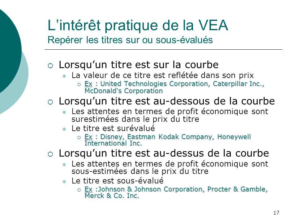 17 Lintérêt pratique de la VEA Repérer les titres sur ou sous-évalués Lorsquun titre est sur la courbe La valeur de ce titre est reflétée dans son pri