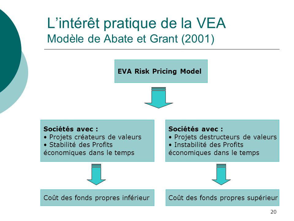 20 Lintérêt pratique de la VEA Modèle de Abate et Grant (2001) EVA Risk Pricing Model Sociétés avec : Projets créateurs de valeurs Stabilité des Profi