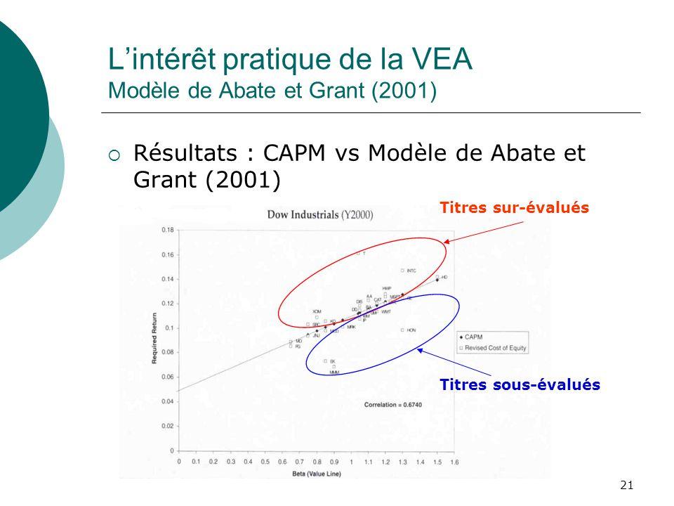 21 Lintérêt pratique de la VEA Modèle de Abate et Grant (2001) Résultats : CAPM vs Modèle de Abate et Grant (2001) Titres sur-évalués Titres sous-éval
