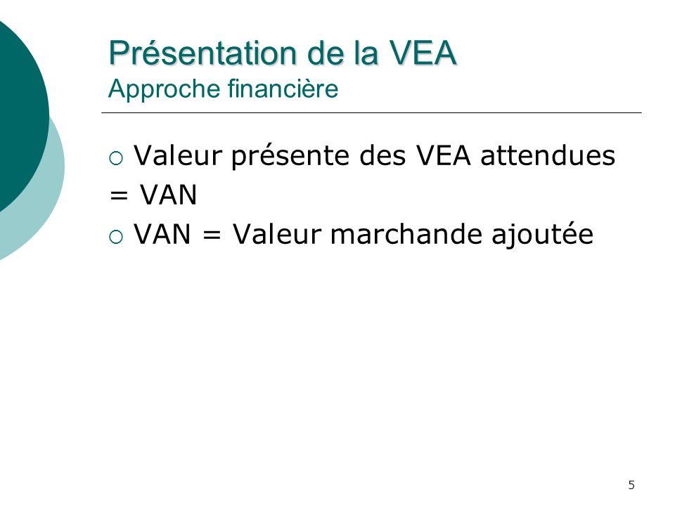 6 Présentation de la VEA Présentation de la VEA Lien avec la valeur actuelle nette V = C + VAN Si VAN > 0 : création de valeur Si VAN < 0 : Destruction de valeur V/C = 1 + VAN/C Si VAN > 0, alors V/C > 1 et P/B >1 : création de valeur Si VAN < 0, alors V/C < 1 et P/B <1 : Destruction de valeur