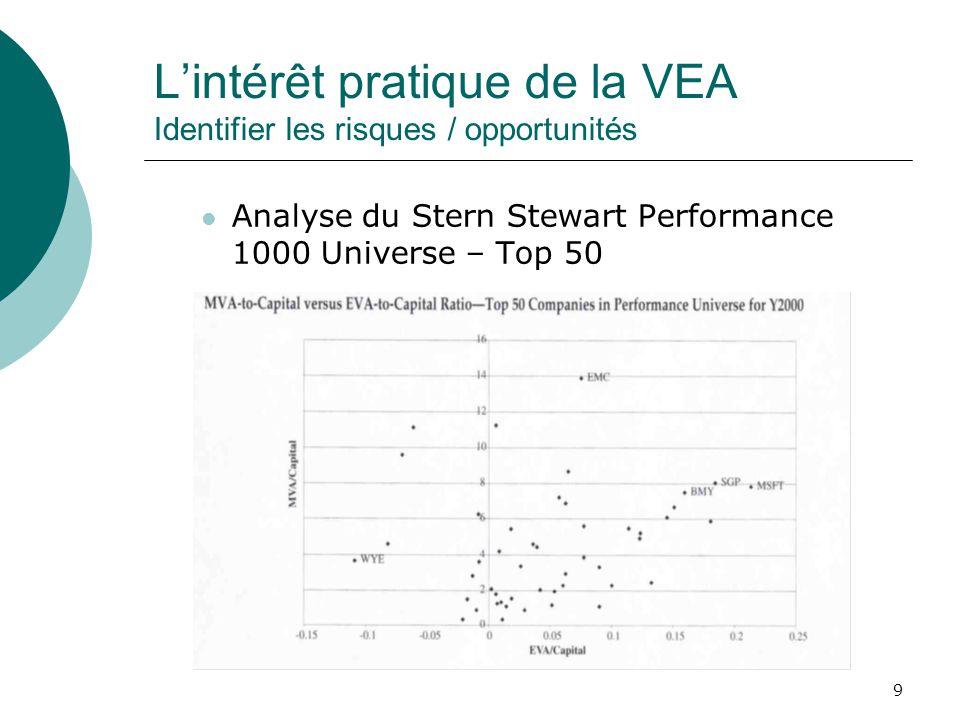 10 Lintérêt pratique de la VEA Identifier les risques / opportunités Interprétation : Dans 80% des cas, lorsque VEA/C > 0, Valeur Marchande Ajoutée/C >0 40 firmes sur 50 Donc une VEA > 0 est perçue positivement par les investisseurs sur le marché Dans 20% des cas, lorsque VEA/C 0 10 firmes sur 50 Raisons : Les investisseurs perçoivent les opportunités de croissance, sur un marché efficient Les investisseurs surestiment la valeur du titre sur un marché inefficient