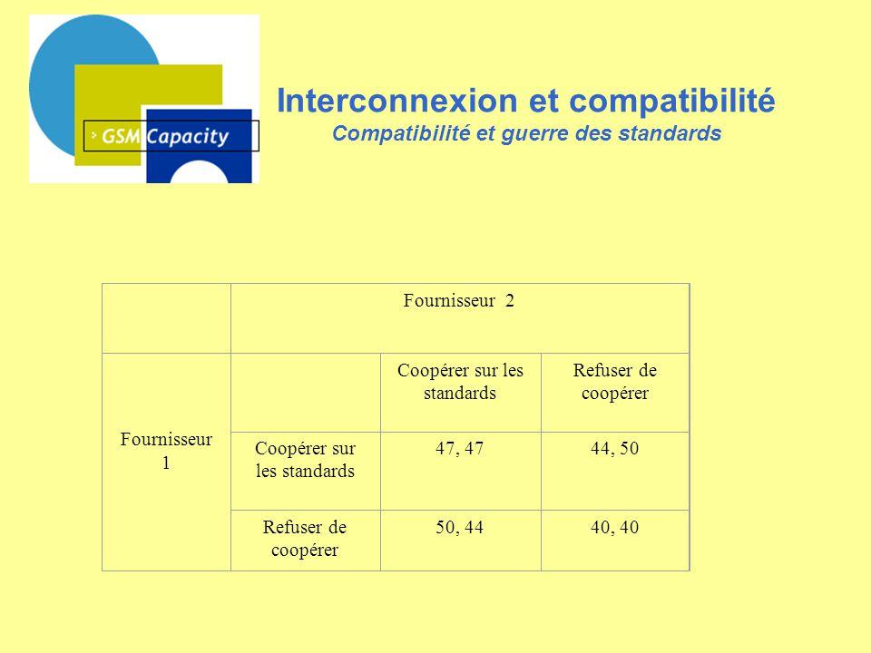 Interconnexion et compatibilité Compatibilité et guerre des standards Fournisseur 2 Fournisseur 1 Coopérer sur les standards Refuser de coopérer Coopé