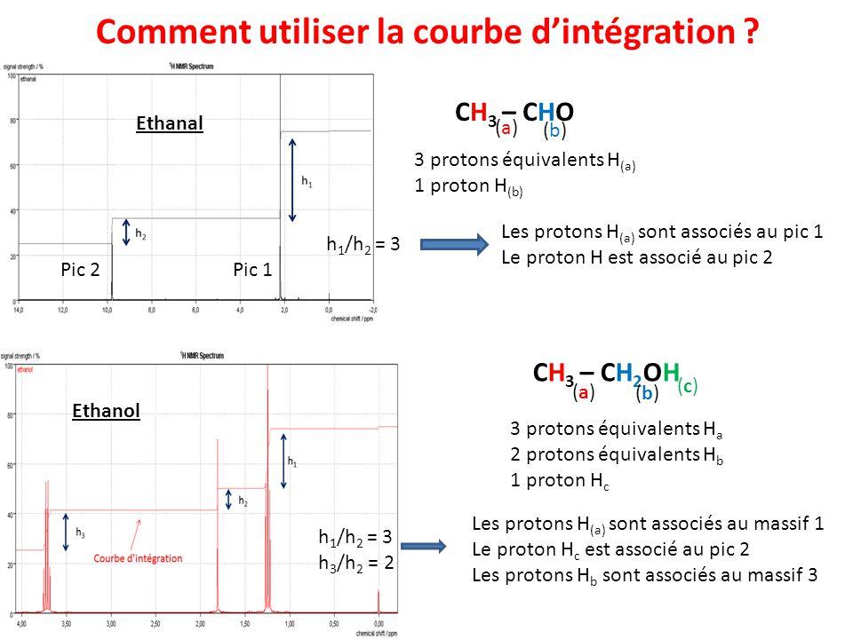 Comment utiliser la courbe dintégration ? CH 3 – CH 2 OH (a)(a) (b)(b) (c)(c) 3 protons équivalents H a 2 protons équivalents H b 1 proton H c CH 3 –