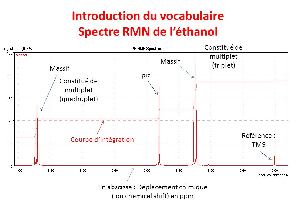 Introduction du vocabulaire Spectre RMN de léthanol Référence : TMS pic Courbe dintégration Constitué de multiplet (quadruplet) En abscisse : Déplacem