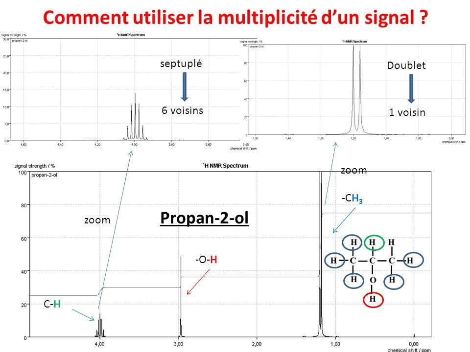 Comment utiliser la multiplicité dun signal ? zoom Propan-2-ol Doublet 1 voisin septuplé 6 voisins C-H -CH 3 -O-H