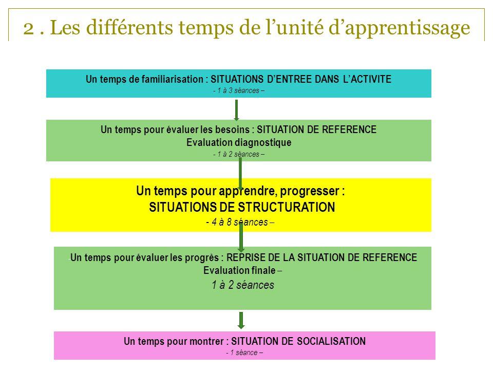 2. Les différents temps de lunité dapprentissage Un temps pour apprendre, progresser : SITUATIONS DE STRUCTURATION - 4 à 8 séances – Un temps pour éva