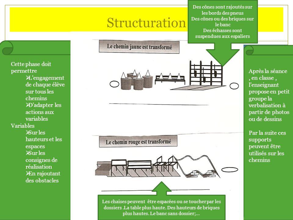 Structuration Cette phase doit permettre Lengagement de chaque élève sur tous les chemins Dadapter les actions aux variables Variables Sur les hauteur
