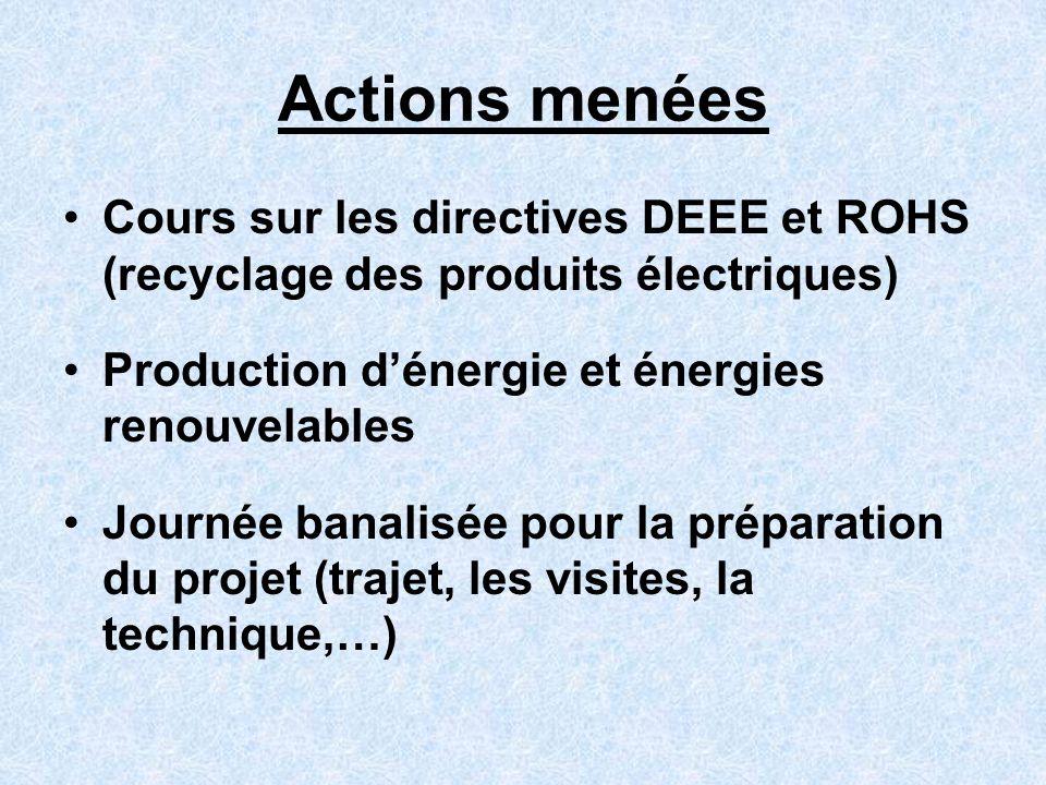 Actions menées Cours sur les directives DEEE et ROHS (recyclage des produits électriques) Production dénergie et énergies renouvelables Journée banali