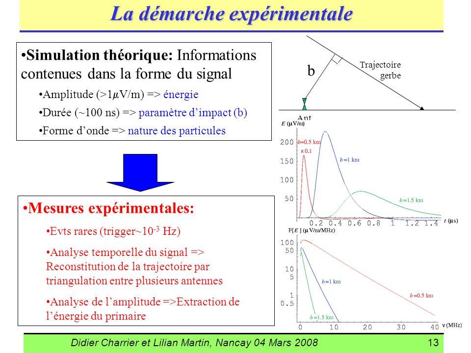Didier Charrier et Lilian Martin, Nancay 04 Mars 200813 La démarche expérimentale Simulation théorique: Informations contenues dans la forme du signal
